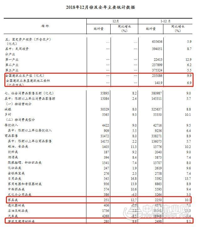2018年家具类零售总额2250亿元 同比增长10.1%