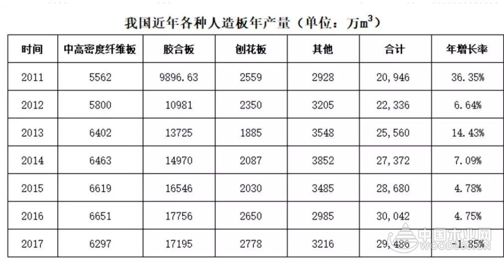 2018年我国人造板行业产能过剩、效益下降