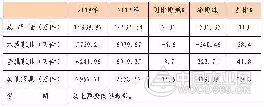 2018年广东省家具销售总值4350亿元