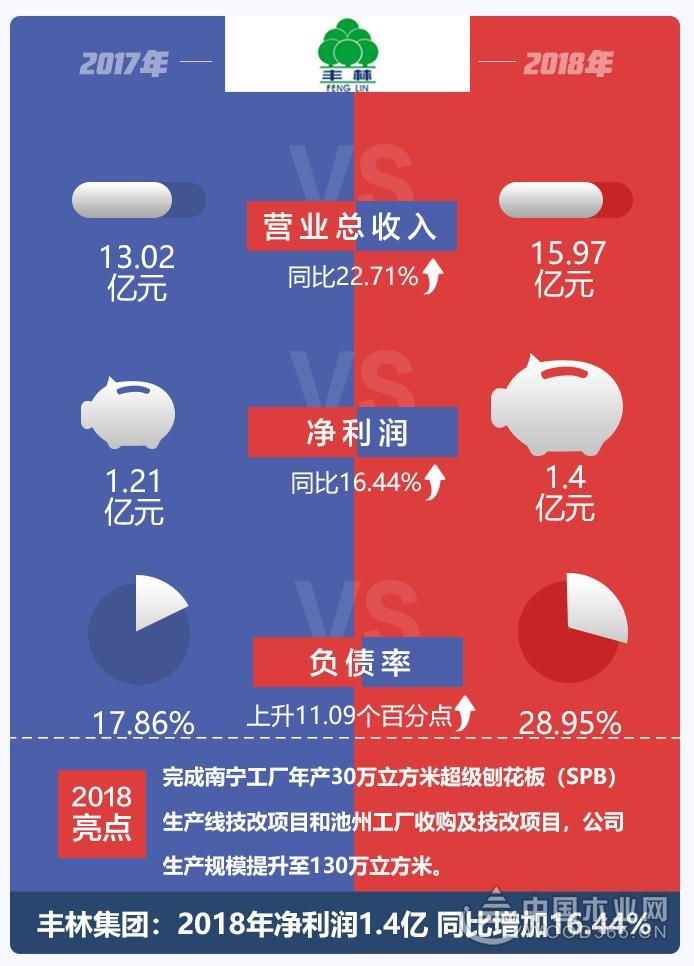 2018年豐林集團凈利1.4億元,同比增長16.44%