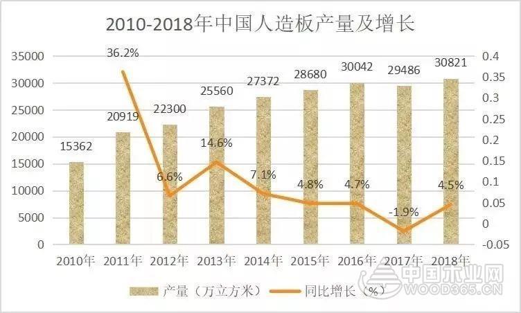 2018年木材加工业销售规模近2000亿元