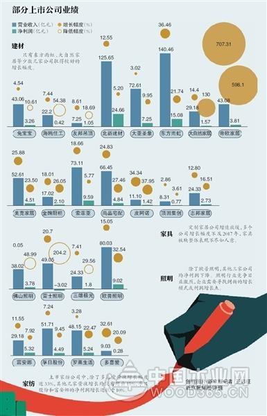 多家家居上市公司2018年增速放缓