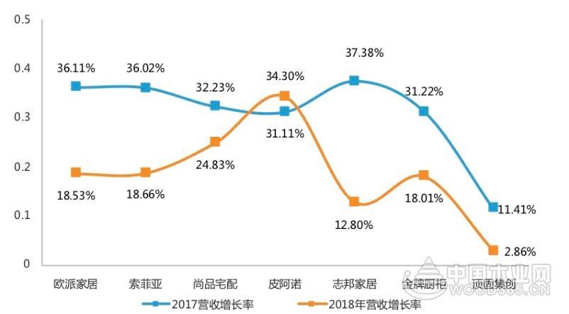 定制家居企业2018年平均营收增速不超过19%