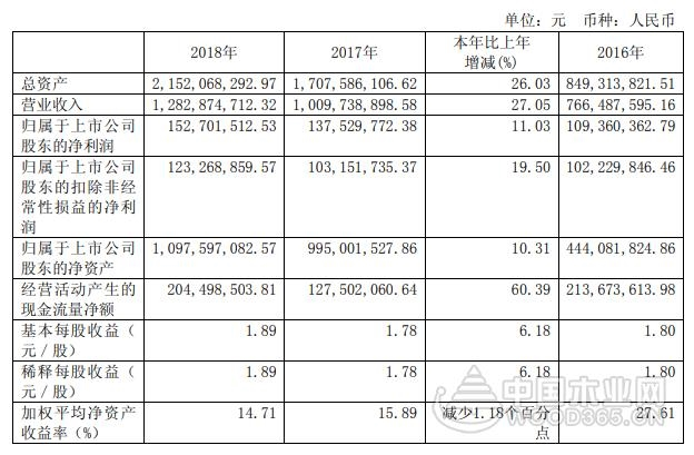 2018年江山欧派营收12.8亿元 同比增长27.05%