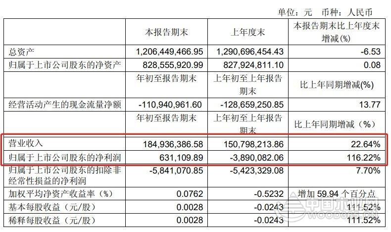 我乐家居2019一季度净利润63.11万元 较上年同期增长116.22%