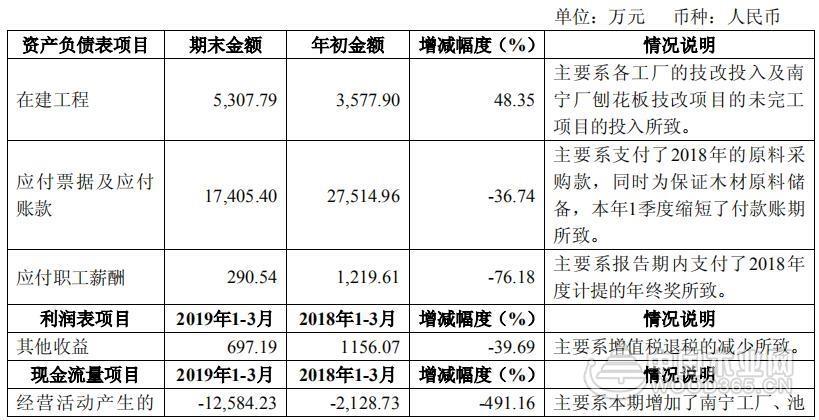 一季度廣西豐林營收3.39億