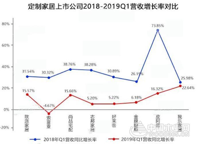 深度盘点中国家居业8大趋势 一切或许没那么糟