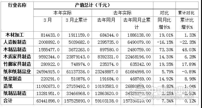 一季度广东木材加工业形势分析