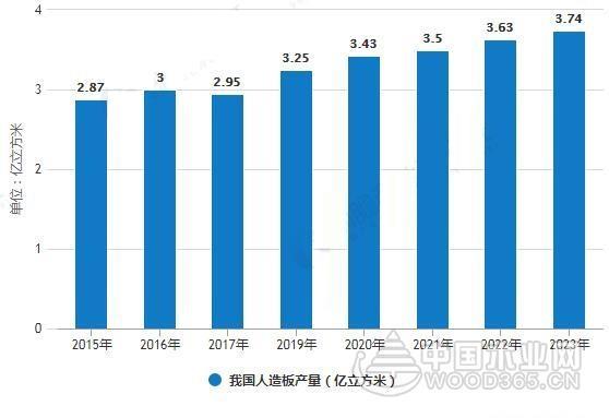 2019年中国人造板产量将达到3.25亿立方米