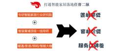 这四种洪荒之力将破解<font color=#FF0000>智能家居</font>销售难题?