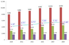 2017年中国木<font color=#FF0000>地板</font>行业产销状况及行业竞争格局分析