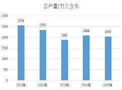 <font color=#FF0000>中国刨花板</font>产业现状大透析