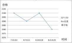 【行情综述】8月:<font color=#FF0000>环保督查</font>雷厉风行,影响木材涨跌形势