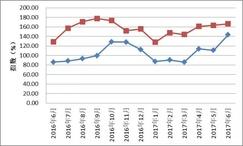 2017年6月份红木原木进口环比下滑14.51%