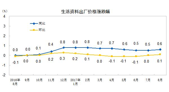 8月份工业生产者出厂价格同比上涨6.3%