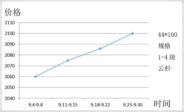 9月:环保风潮萦绕金九银十,各类木材价格步步见涨
