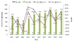 2016年中国胶合板类产品出口回暖,比上年同期增长3.8%