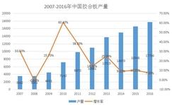 2016年中国胶合板消费量比上年增长5.6%
