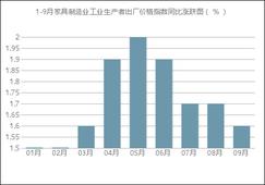 1-9月家具制造业工业生产者出厂价格指数同比上涨1.71%