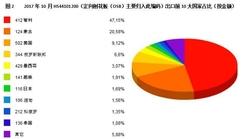 图解10月<font color=#FF0000>中国刨花板</font>及定向刨花板出口贸易