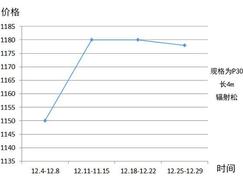 【行情综述】12月:年终<font color=#FF0000>涨价</font>潮渐缓,木材价格或将下调