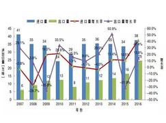 <font color=#FF0000>中国刨花板</font>进口量呈现逐年增长趋势
