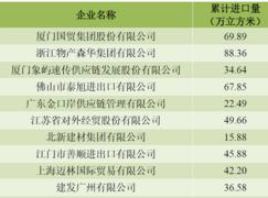 2017全年中国<font color=#FF0000>板材</font>进口企业名序TOP10