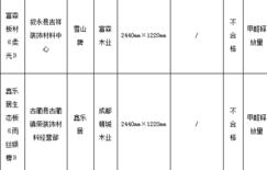 四川泸州质检:抽查<font color=#FF0000>生态板</font>等商品 25个批次不合格