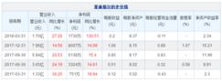 一季度菲林格尔净利增长130.51%
