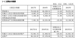 2017年菲林格尔净利8007万元,增长14.09%