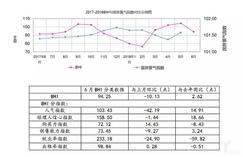 6月全国规上<font color=#FF0000>家居</font>卖场销售额同比上涨4.60%