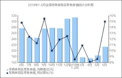 1-6月全国家具类商品零售类值1053.2亿元