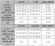 上半年<font color=#FF0000>皮阿诺</font>净利4853万 同比增长39.9%