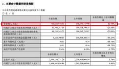 德尔未来1-6月营收7.87亿元,同比增长12.94%