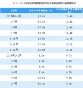 1-7月全国家具类零售额突破1200亿元 同比增长10.3%