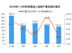 2018年6月安徽省人造板产量同比增长3%