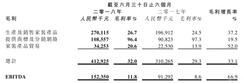 上半年<font color=#FF0000>大自然家居</font>毛利4.13亿元,同比增长33.10%