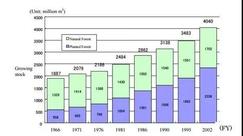【分析】日本木材出口中國比例上升