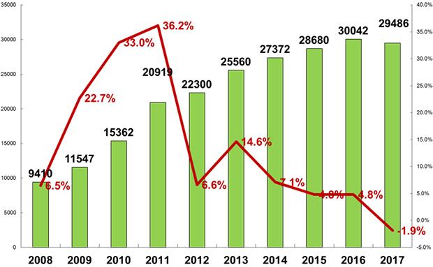 【图解】2017年中国人造板产业主要数据