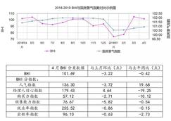 4月BHI同比下降0.70% 建材<font color=#FF0000>家居市场</font>高位维稳