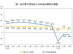 统计局:2019年1-4月份全国规模以上工业企业利润下降3.4%
