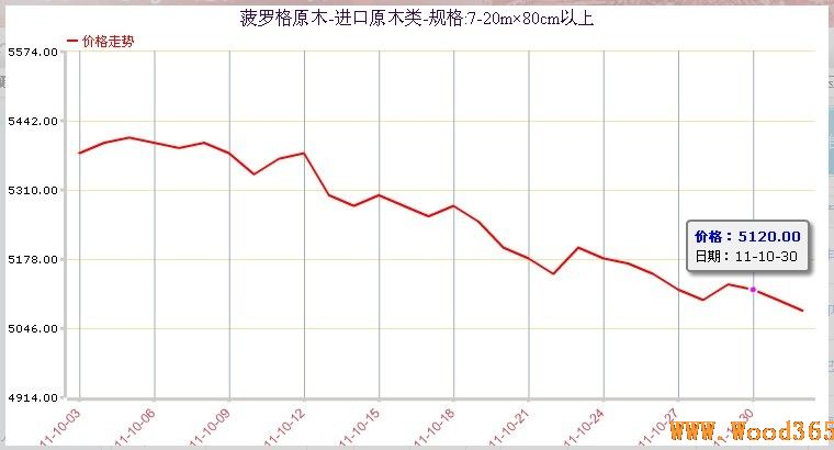 """菠罗格原木商品价格走势图; 木材交易指数全线下跌""""银十""""梦破灭"""