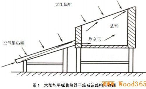 木材太阳集热器在平板a木材中的输出cad图指令应用图片