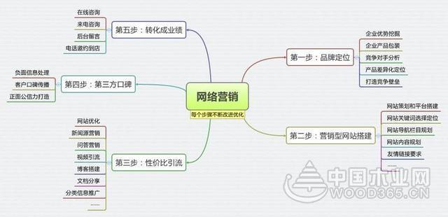 中小企业如何开展网络营销体系工作