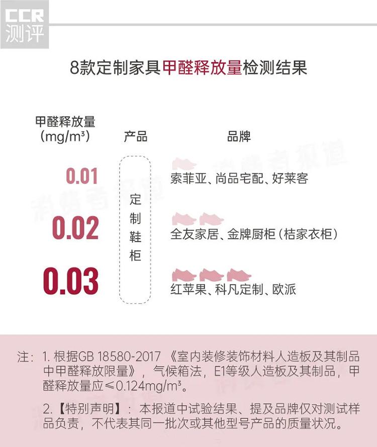 8款定制家具测评:哪款甲醛更低? 欧派、红苹果、科凡定制甲醛稍偏高