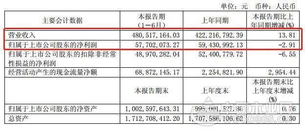 江山欧派上半年营收4.8亿元