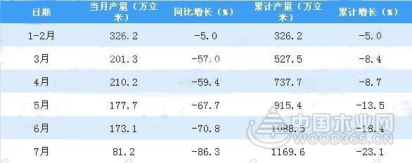 2018年1-7月江苏省人造板产量为1169.6万m³