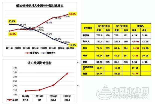 【数据解析】2017年以及2018上半年中国木材进口情况