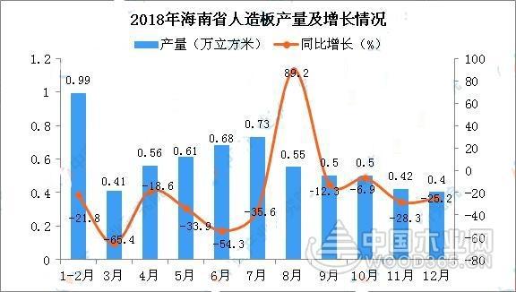 2018年海南人造板产量6.35万方 同比下降31.4%