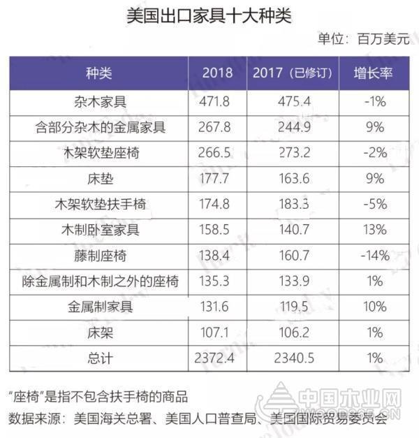 【数据】2018美国家具进口略涨!中国表现如何?